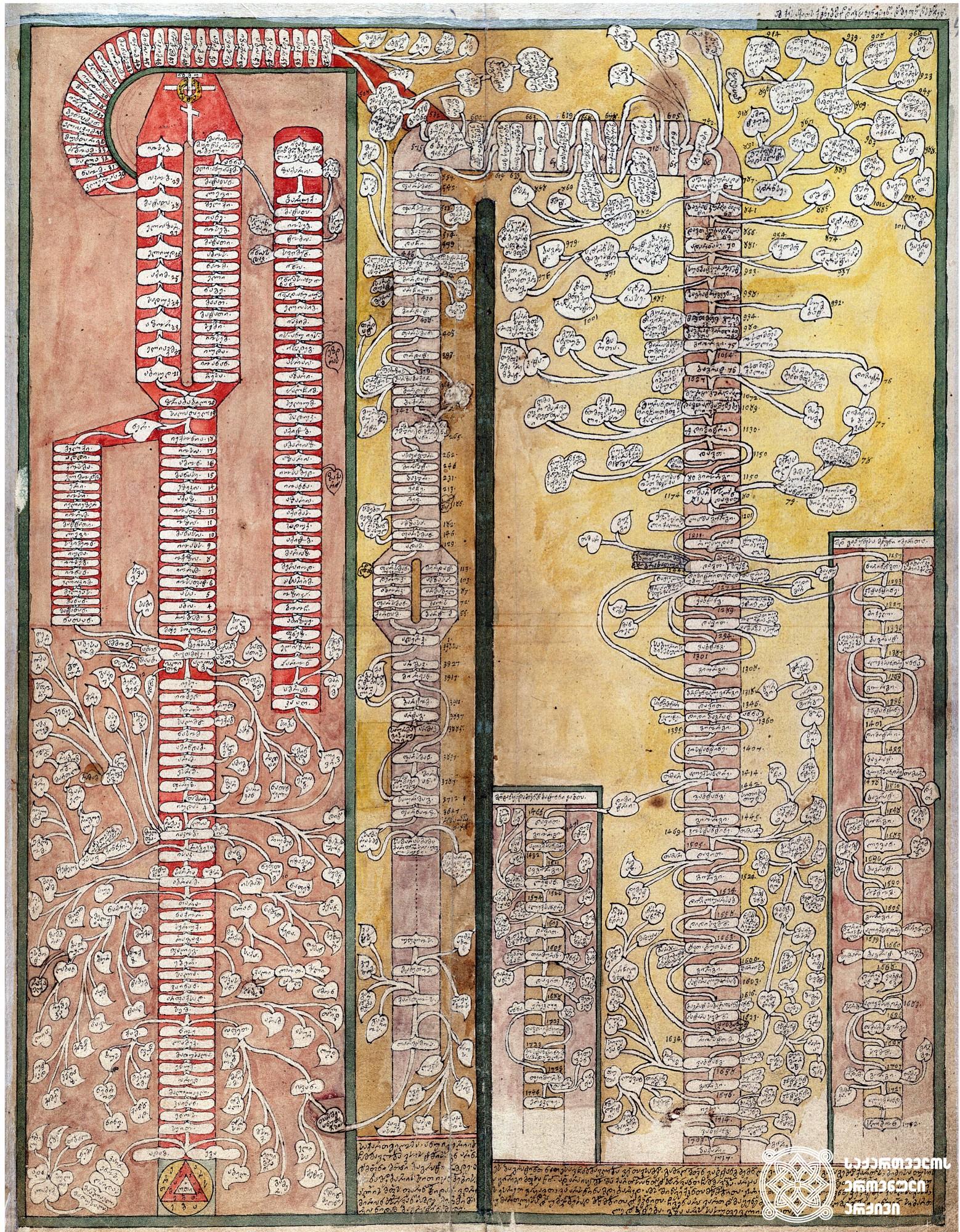 ვახუშტის ატლასი. <br>საქართველოს მეფეების გენეალოგიური ტაბულა 1755 წლამდე <br> Atlas of Vakhushti <br> The Genealogical table of the Georgian Kings till 1755